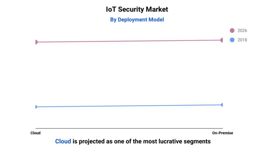 iot security market by deployment model