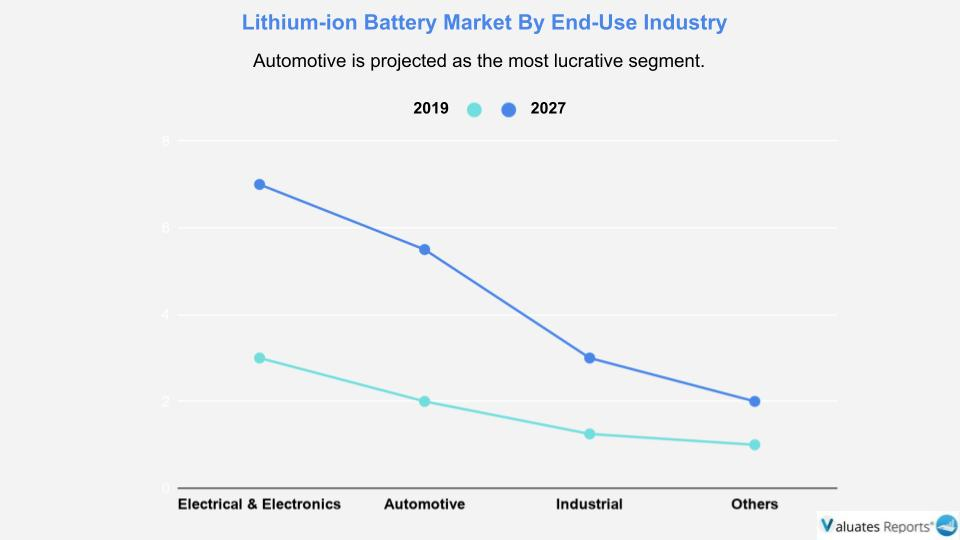 Automotive is projected as the most lucrative segment Lithium ion battery Market.