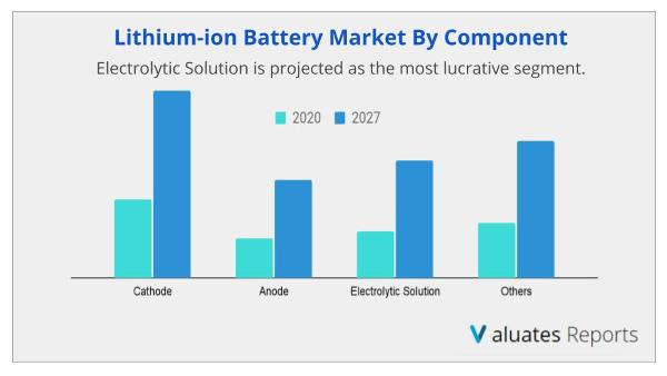 Lithium ion battery Market by compnent