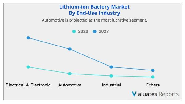 Lithium-ion Battery Market by end use industry