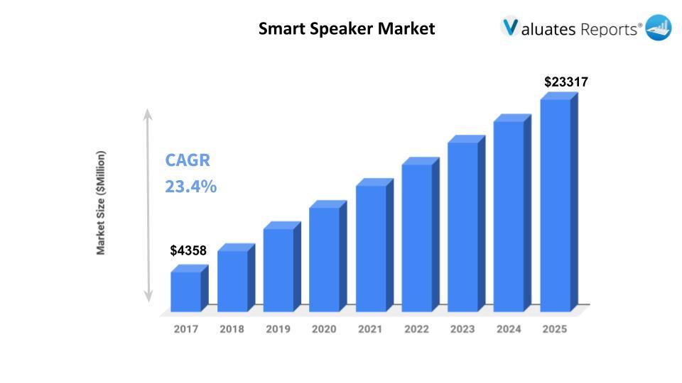 smart speaker market size