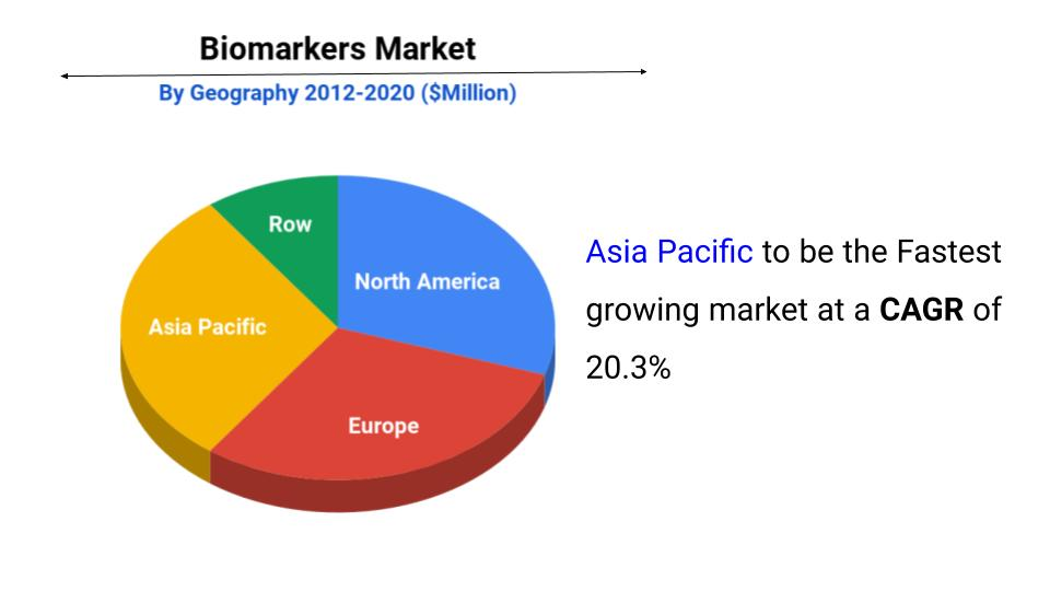 biomarkers market size, share and forecast report