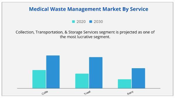 Medical Waste Management Market By Service