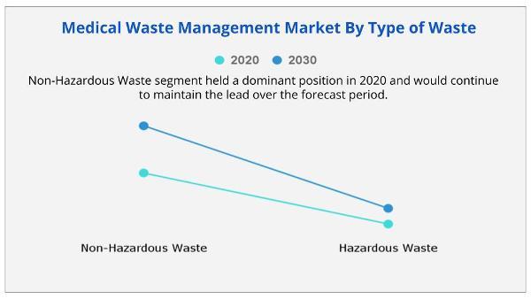 Medical Waste Management Market By Type of Waste