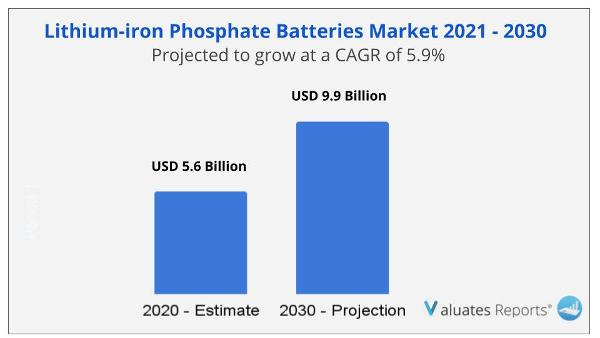 Lithium-iron Phosphate Batteries Market Size