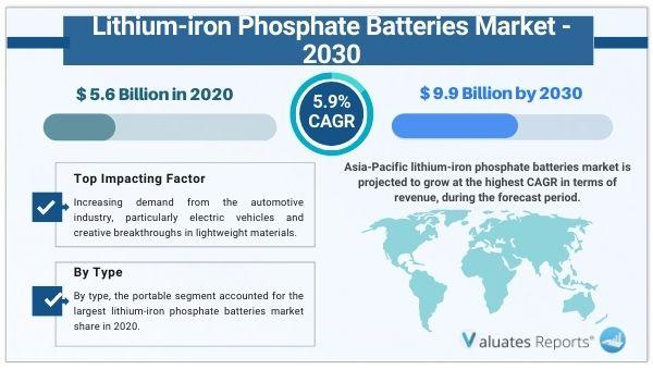 Lithium-iron Phosphate Batteries Market