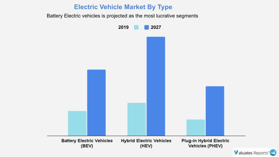 Battery Electric vehicles market is projected as the most lucrative segments