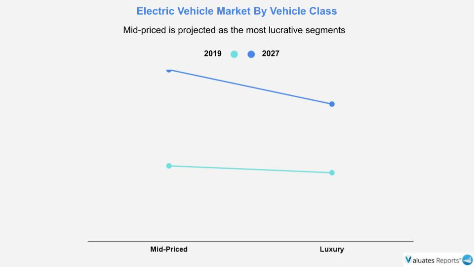 Mid-priced EV market is projected as the most lucrative segments