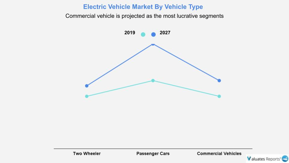 Commercial Electric vehicle is projected as the most lucrative segments