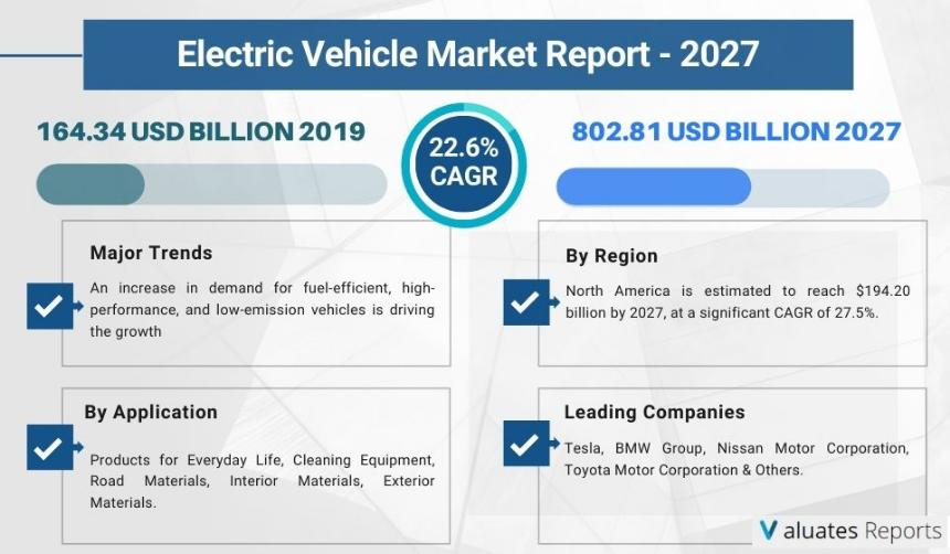 electric vehicle market was valued at $162.34 billion in 2019, and is projected to reach $802.81 billion.