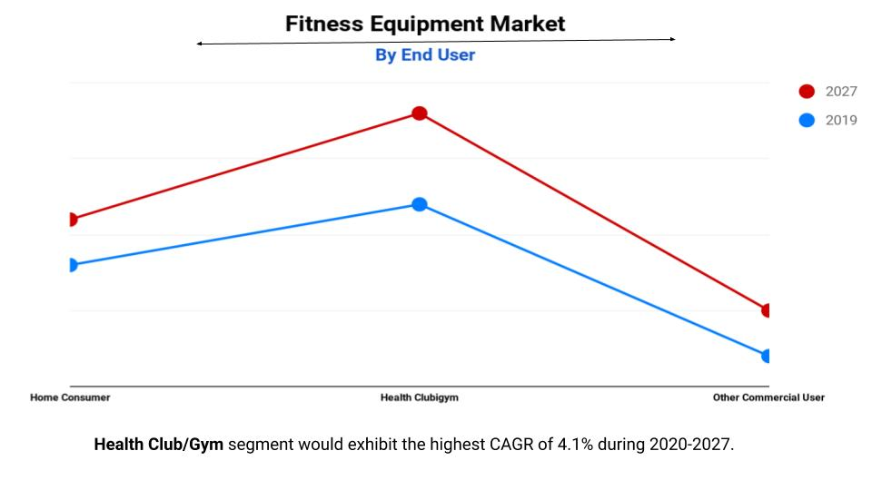 Fitness Equipment Market by Enduser