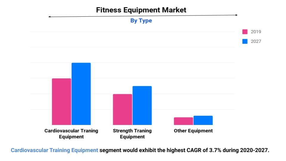 Fitness Equipment Market by Type