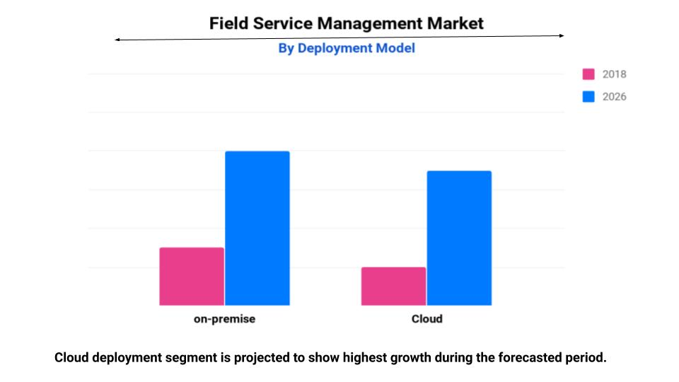Field Service Management Market Growth, Share, Trends, Industry Analysis, Forecast 2026
