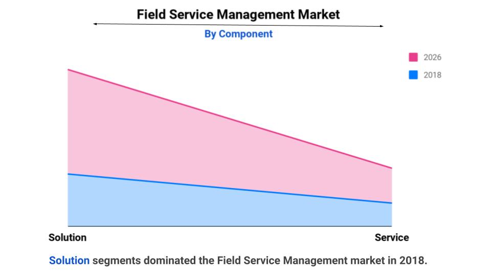 Field Service Management Industry, Global Market Analysis, Size, Share, Forecast 2026
