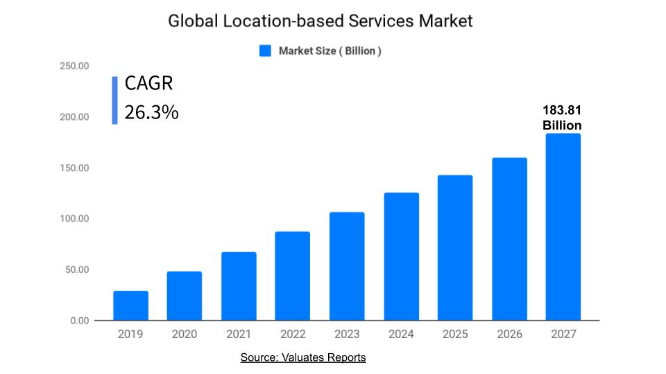 Location Based Services Market Growth, Industry Analysis, Future Forecast 2027