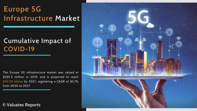 Europe 5G Infrastructure Market Size, Share, Trends, Growth, Forecast 2027