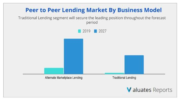 Traditional Lending segment will secure the leading position throughout the forecast period for P2P lending market