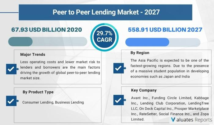 The global peer to peer (P2P) lending market size was valued at $67.93 billion in 2019, and is projected to reach $558.91 billion by 2027, growing at a CAGR of 29.7% from 2020 to 2027.