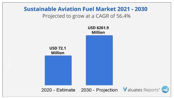 Sustainable Aviation Fuel Market Size