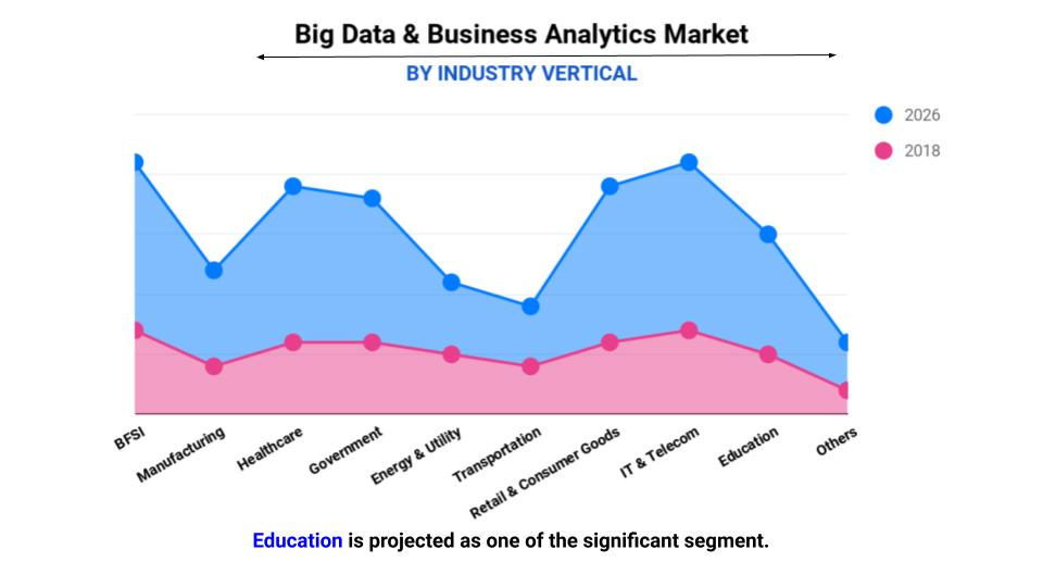 Big data and business analytics market by verticals