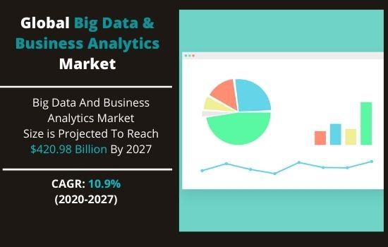 big data & business analytics market