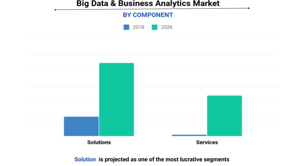big data and business analytics market by companents