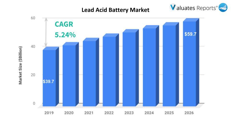 Lead acid battery market size