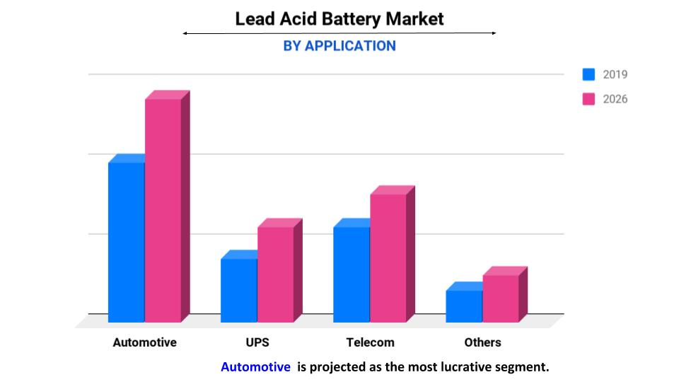 lead acid battery by application