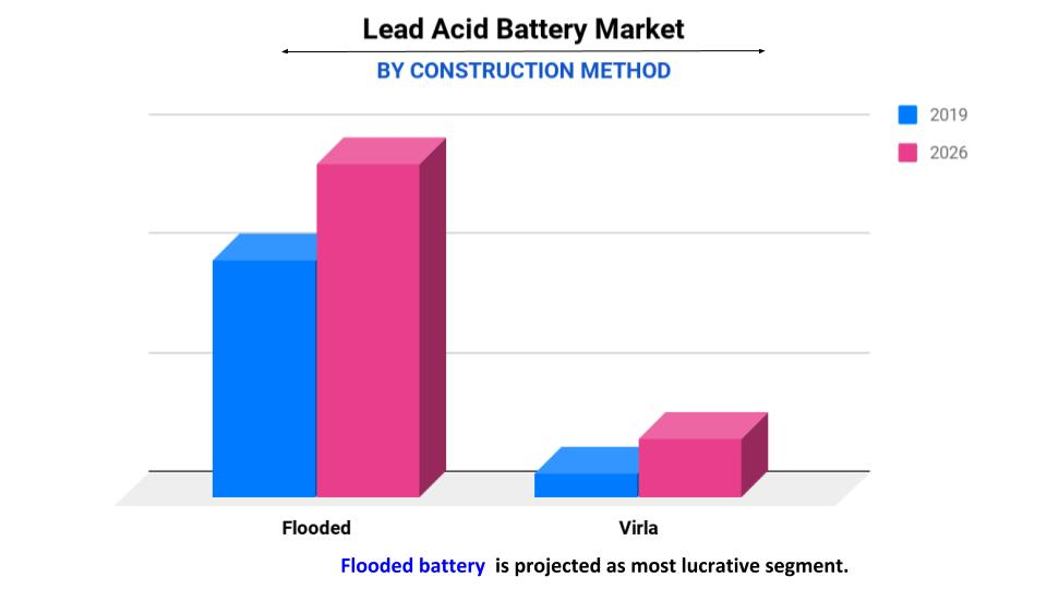 lead acid battery by construction type
