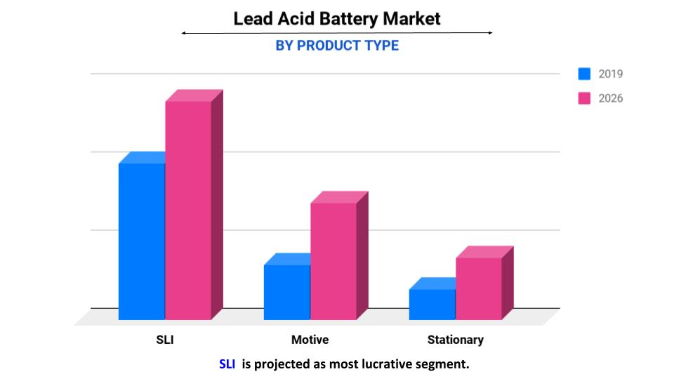 Lead acid battery by product type