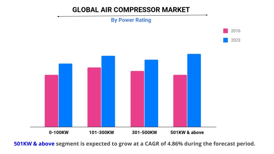 Air Compressor Market by Power Ratings