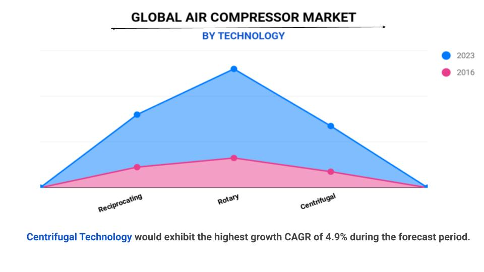 Air Compressor Market by Technology
