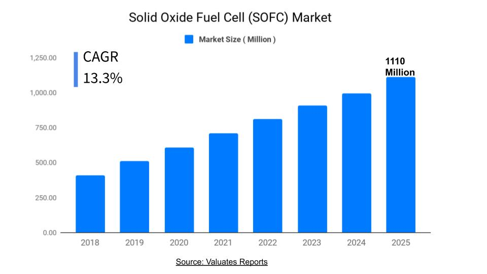 Solid Oxide Fuel cell Market Size, Share, Trends, Growth, Forecast 2025
