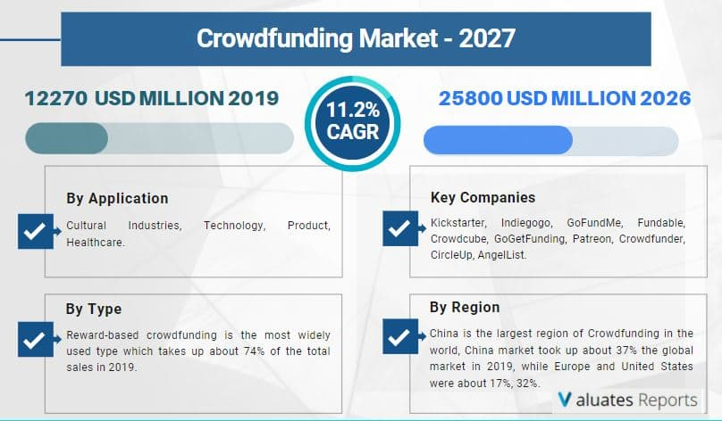 Crowdfunding Market Size, Share, Industry Analysis, Growth, Forecast Report 2027