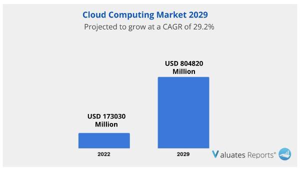 cloud computing market Report