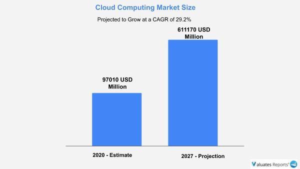 cloud computing market size