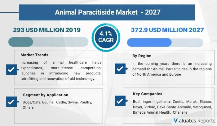 Animal Parasiticides market size is projected to reach USD 372.9 million by 2026