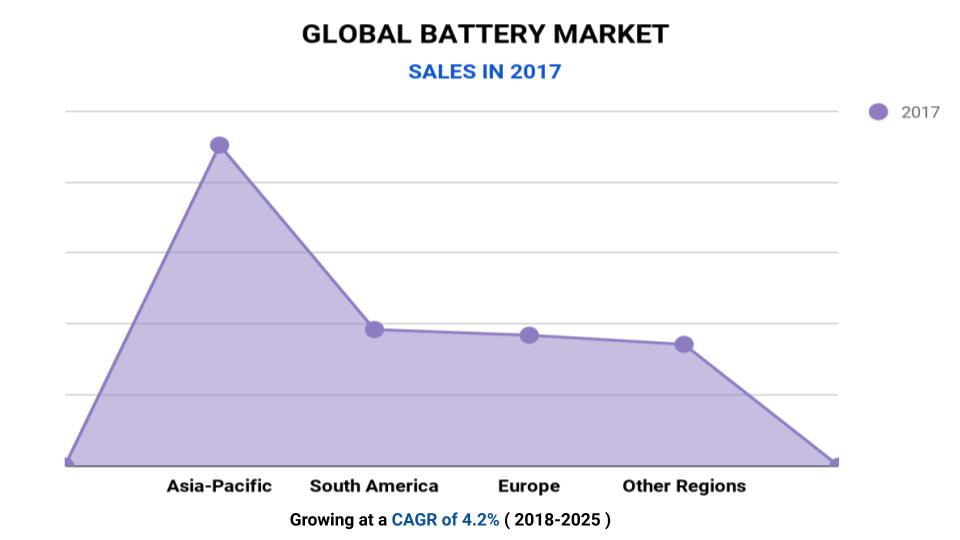 Global Battery Market 2019