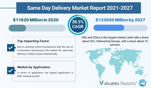 Same Day Delivery Market Report, Size & Share, Trends, Growth, Industry Analysis, Forecast 2026