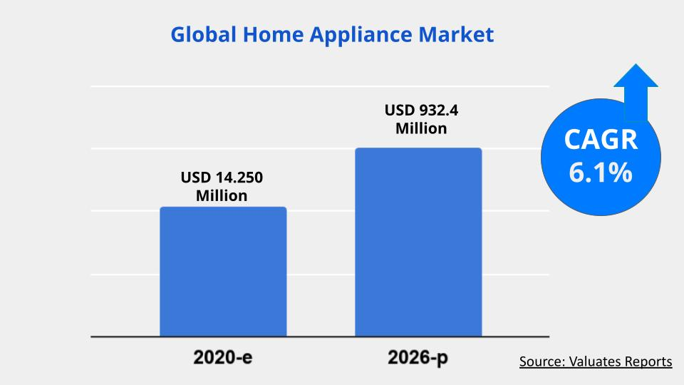 Home Appliance Market Size