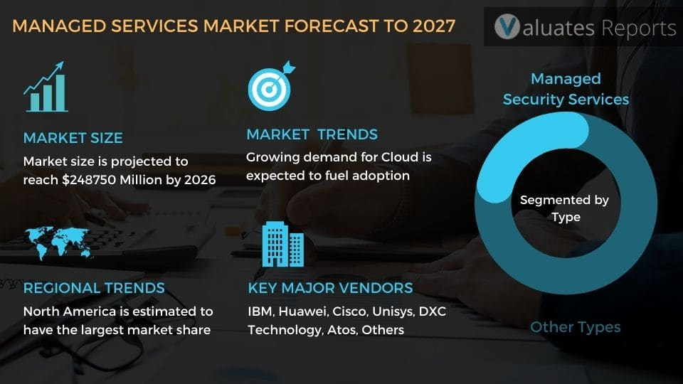 Managed Services Market Size, Share, Global Market Report, Industry Report, Forecast 2027