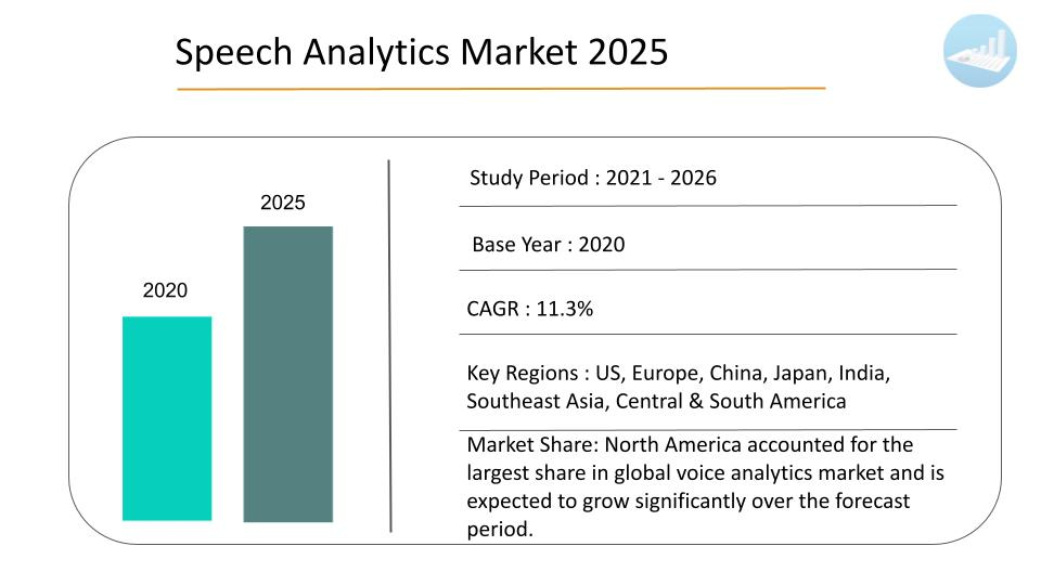 Speech analytics market size