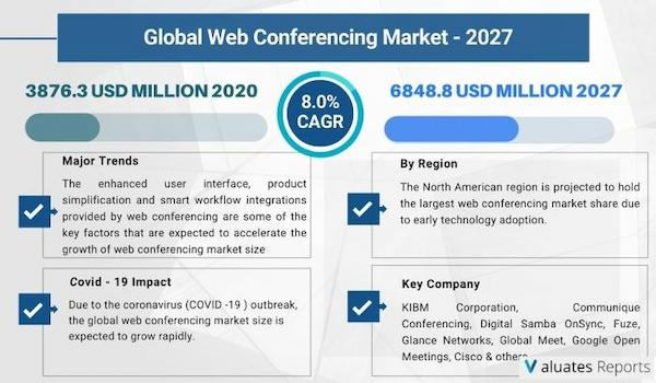The global Web Conferencing market size is projected to reach US$ 6848.8 million by 2027.