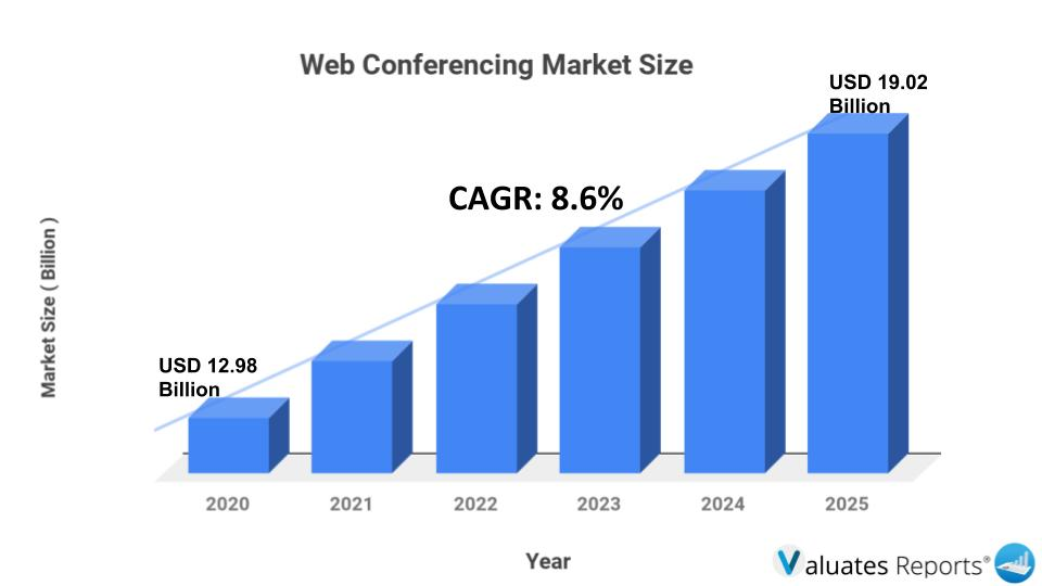 web conferencing market size