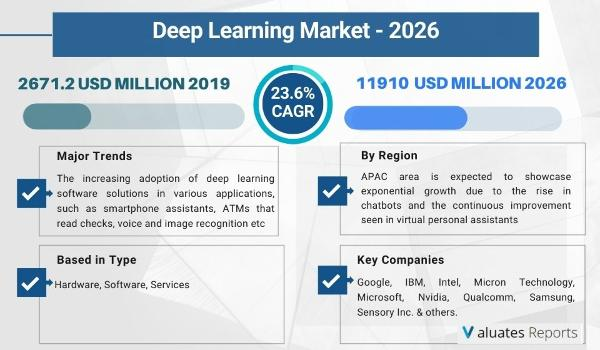 The global Deep Learning market size is projected to reach US$ 11910 million by 2026