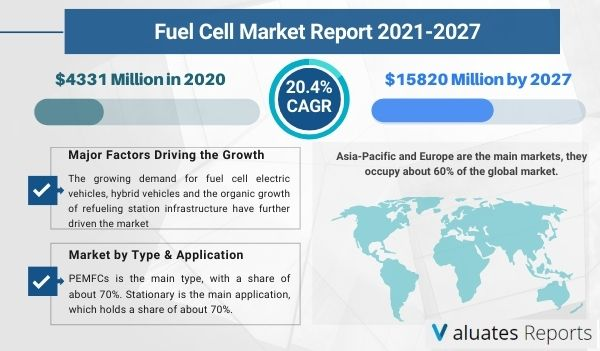 Fuel Cell Market Size, Share, Trends, Growth, Forecast 2026