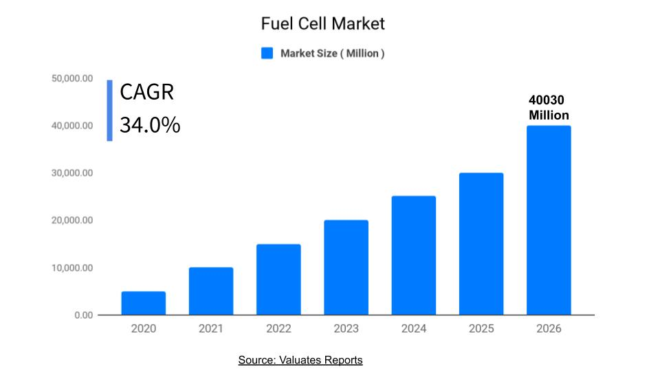 Fuel Cell Market | Size, Share, Growth and Industry Analysis