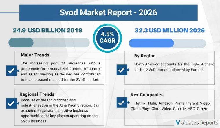 Svod Market Size 2020