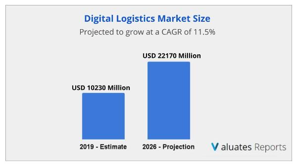 Digital Logistics market size is projected to reach US$ 22170 million by 2026, from US$ 10230 million in 2019, at a CAGR of 11.5% during 2021-2026.