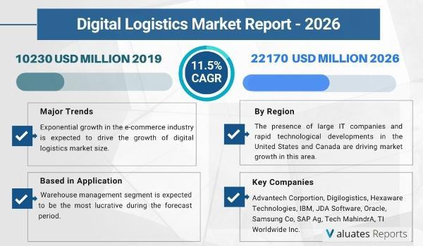 Digital Logistics Market size will reach to 22170 Million USD  by 2026.